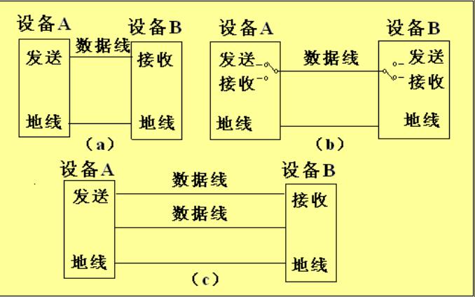 51单片机教程之80C51单片机的串行口介绍及如何进行串行总线的扩展