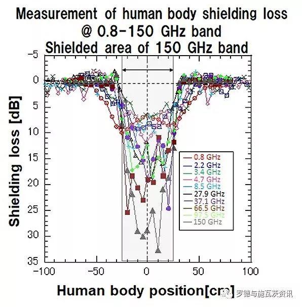 DOCOMO和罗德与施瓦茨建立了首个用于超过100GHz的超宽带信道探测器