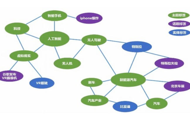 使用引力模型的多标签分类算法的资料概述