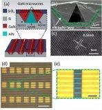 基于GaN微丝阵列的UV金属半导体探测器