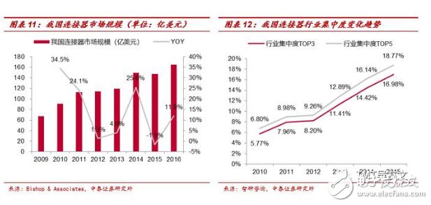 中国连接器市场发展不平衡 大多企业规模较小