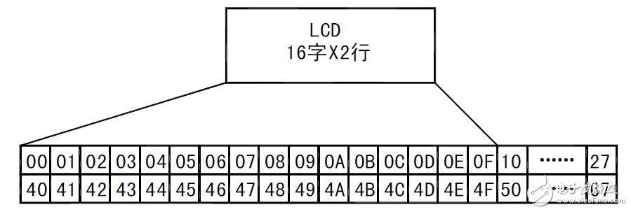 51单片机对LCD液晶显示器的控制