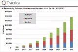 1360亿美元!亚太地区AI市场规模于2025年...