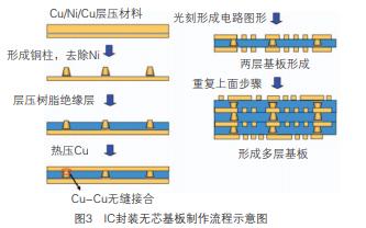 IC封装无芯基板的发展与制造研究资料分析