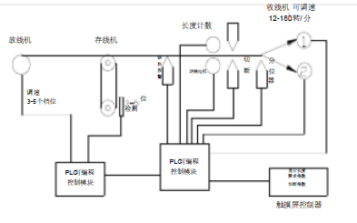 RB-450X型自动裁缆机操作手册的资料免费下载