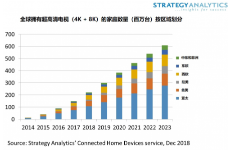 预计到2023年将有超过6亿家庭拥有超高清电视