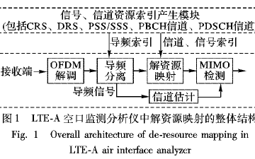 如何LTE-A空口监测分析仪中PDSCH解资源映射如何进行设计与实现