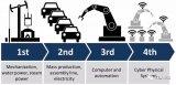 不容忽视的工业革命时代的5G机遇
