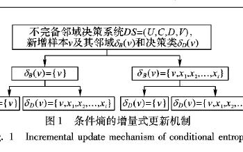 变精度下不完备混合数据如何进行增量式属性约简