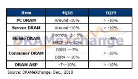 预计2019年第一季DRAM合约价跌幅将持续扩大