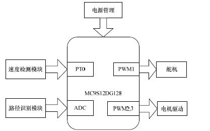 如何设计一个具有路径记忆功能的智能车控制系统的资料概述