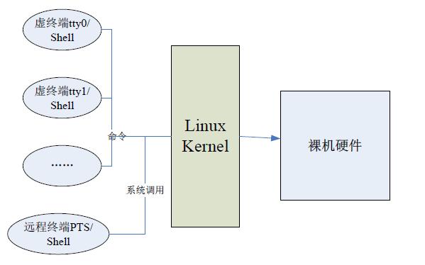 Linux入门教程之Linux的基本操作详细资料说明