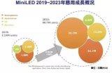 MiniLED将逐步导入产业应用并开始加速,尤其...