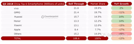 第三季度手機銷量排行出爐 vivo位居銷量排行的第一位