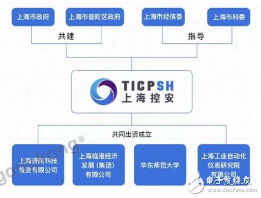 上海控安为工业安全赋能 提供立体安全服务