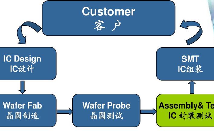 IC封装工艺测试流程的详细资料详解