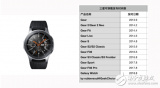三星GalaxyWatch智能手表怎么样 值不值得买