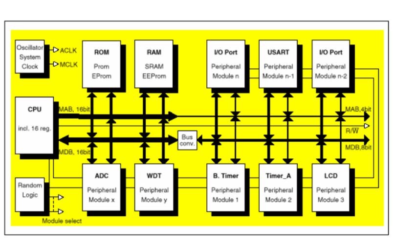 MSP430系列混合信号微控制器的中文用户手册免费下载