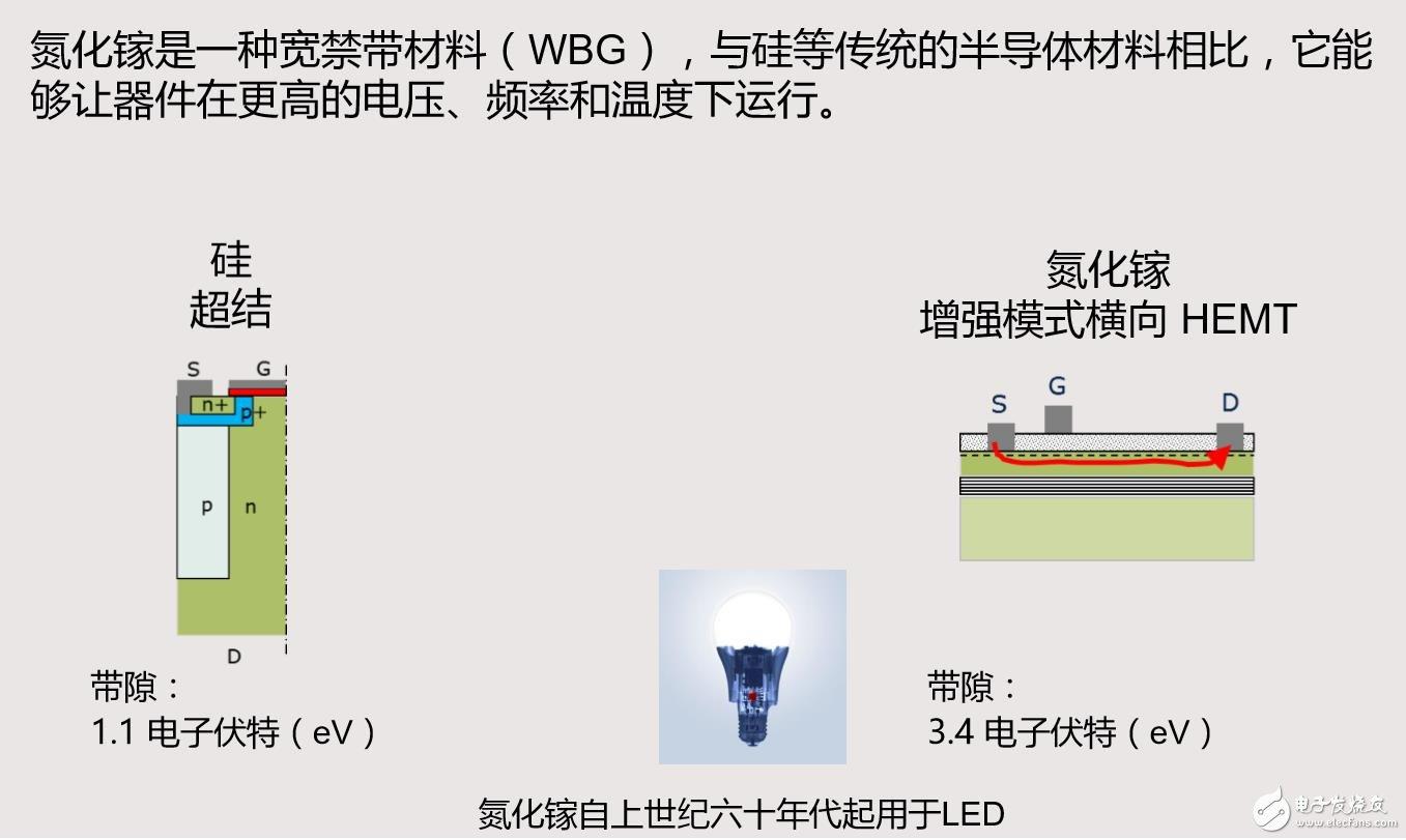 Si和GaN两种材料的不同结构决定了其不同的器件特性