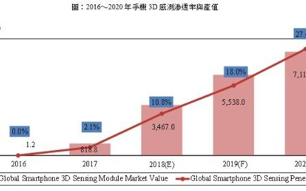 高通與AMS攜手開發Android手機3D感測方案