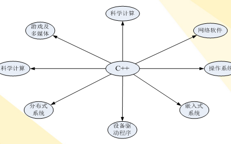 C++入门教程之C++程序设计的课件资料免费下载