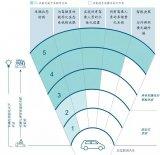 衡量车联网及用户体验的分级框架
