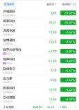 华为主供应商股价大跌 5G概念股受影响