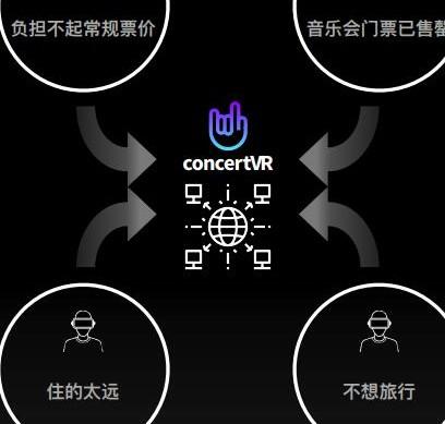 区块链音乐娱乐平台ConcertVR介绍