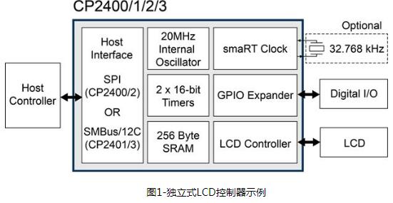 基于8051内核MCU的满足物联网应用需求的通信...