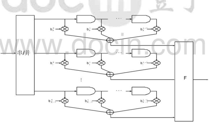 4G通信系统中的Turbo、OVCDM、LTE关键技术研究资料概述