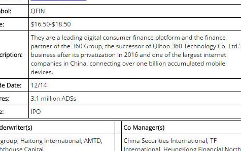 ofo否认借上市解困 360金融将于12月14日在纽交所挂牌