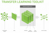 NVIDIA迁移学习工具包 :用于特定领域深度学习模型快速训练的高级SDK