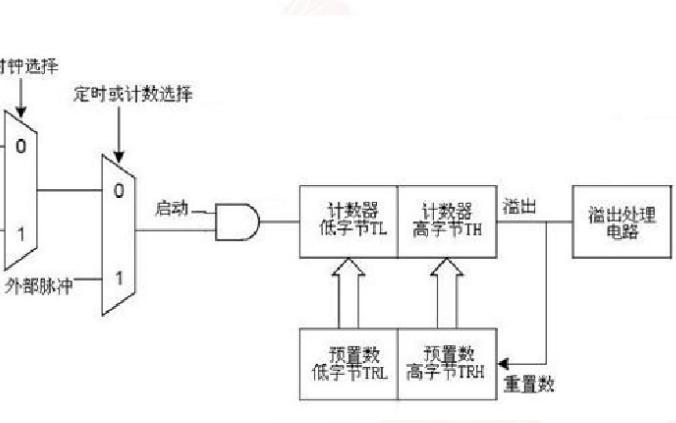 ATmega16单片机教程之ATmega16单片机定时器的分析与设计应用概述
