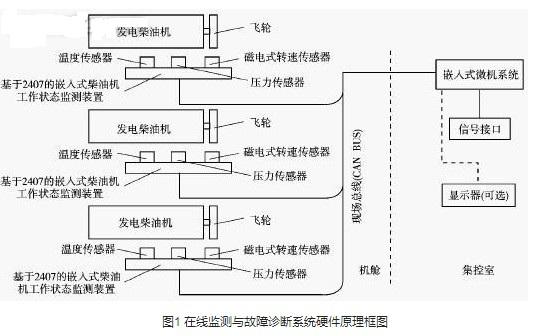 柴油机故障诊断和状态监测系统的设计与实现