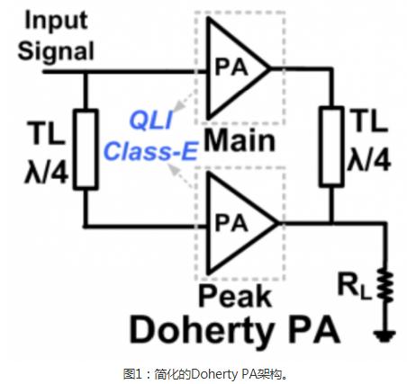使用高能效的RF功率放大器能降低高数据速率移动通...