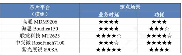 展锐春藤系列芯片多项指标排名第一助力NB-IoT产业快速成熟