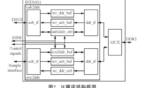 如何使用USB2.0和DDR2进行数据采集系统设计与FPGA实现资料概述