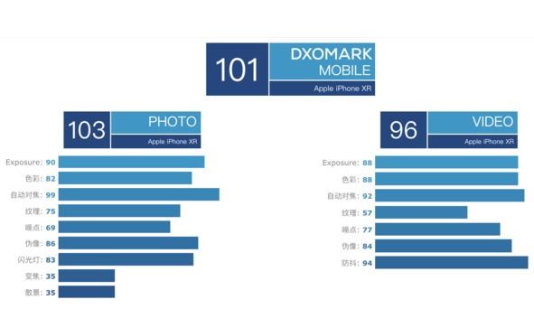 iPhone XR拍照得分曝光三星Galaxy S9+与小米8均在其下