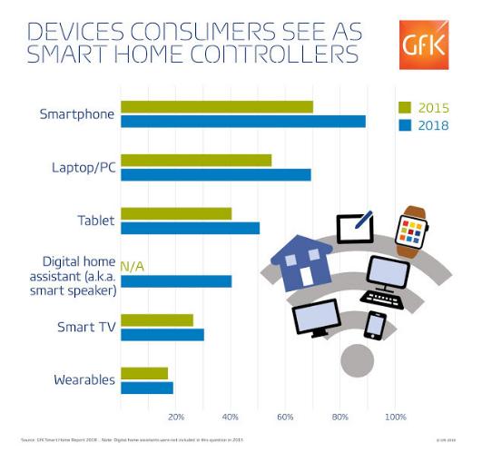 近80%的用户更喜欢使用智能手机来控制智能家居设备