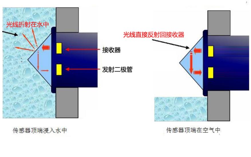 液位传感器光电的浮球式检测的有什么不同和区别