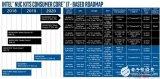 Intel新一代高性能的NUC迷你机平台曝光 工艺还是14nm热设计功耗都保持在45W