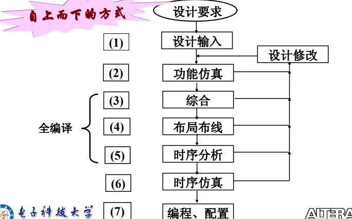 Quartus-II使用教程之Quartus Ⅱ的Verilog HDL建模与仿真资料说明