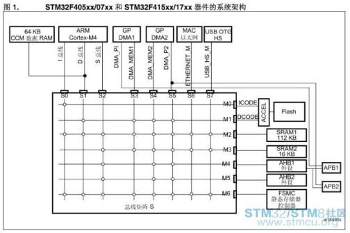 如何正确的使用STM32F4中的CCM内存