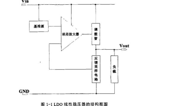 高电源抑制比低压差线性稳压器的设计与研究