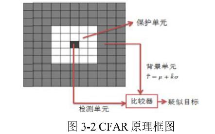 无人机的检测和跟踪系统中的技术资料研究