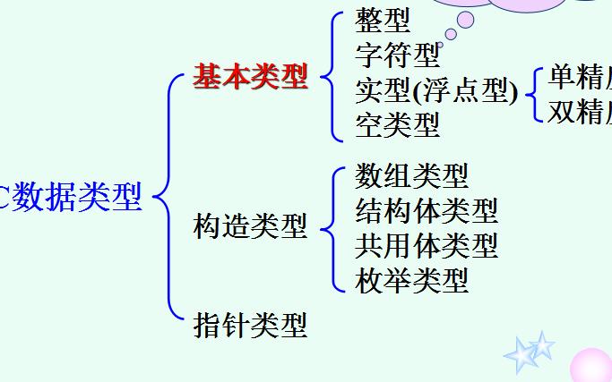 C语言程序设计教程之C语言基础的详细资料概述