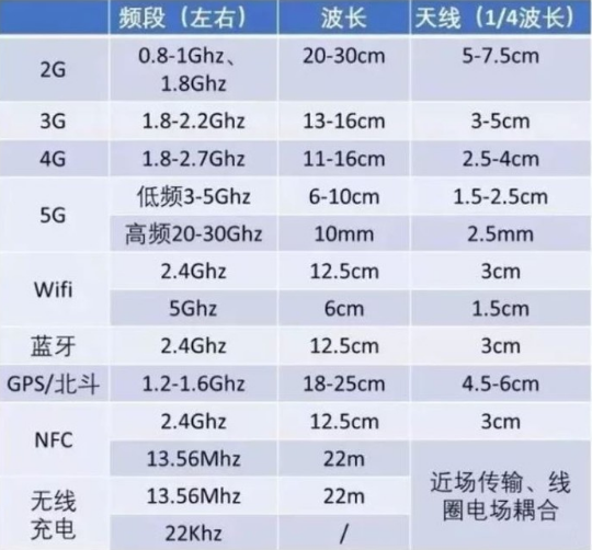 随着5G时代的到来 天线设计也将面临挑战