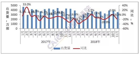 报告显示国内手机市场总体出货量呈现下降的趋势