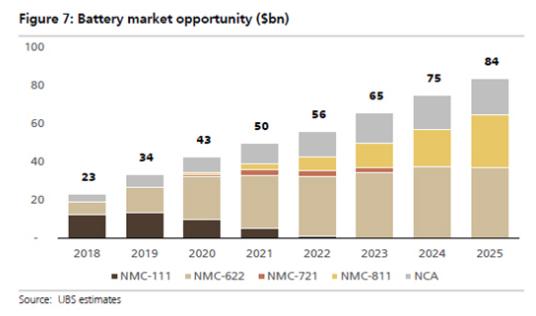 宁德时代/松下/LG化学/三星SDI数据对比 全球动力电池市场的需求激增