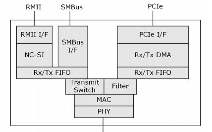 82574系列INTEL千兆网络控制器芯片数据手册免费下载